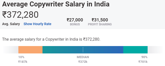 Salary In India