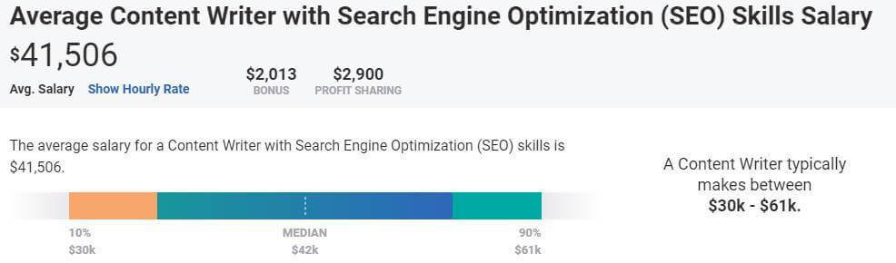 SEO Content Writer Salary