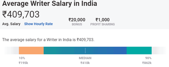 Average Salary Of A Writer In India.