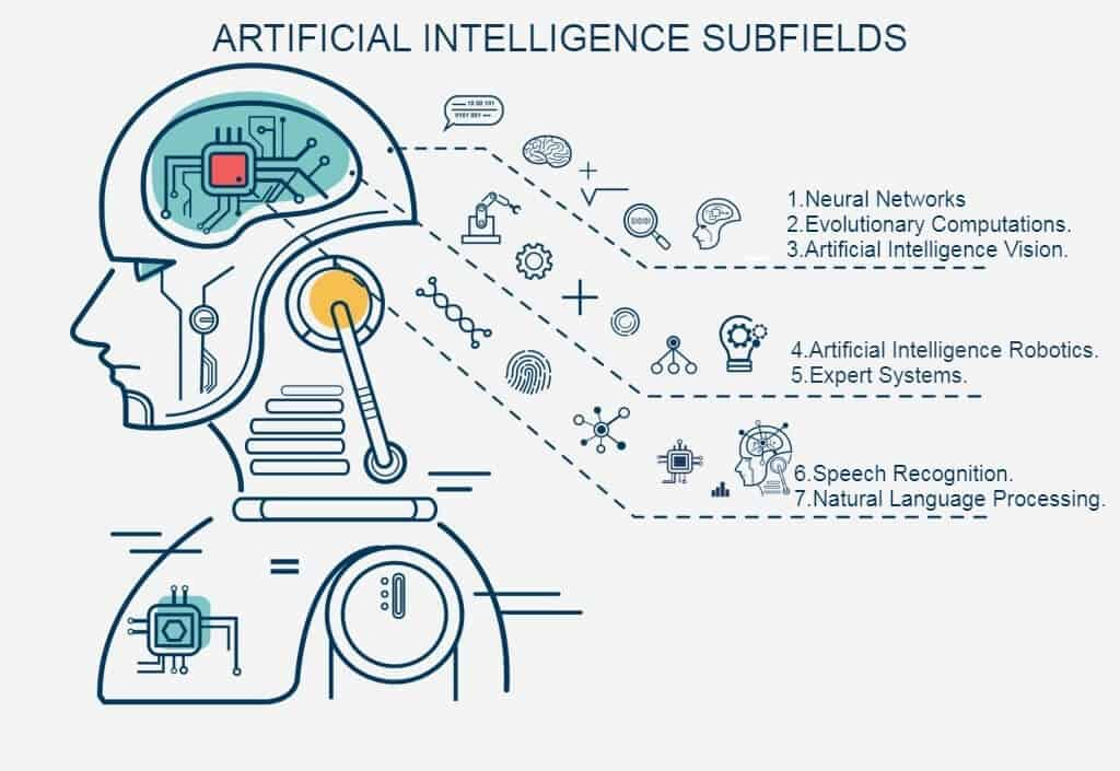ARTIFICIAL INTELLIGENCE SUBFIELDS
